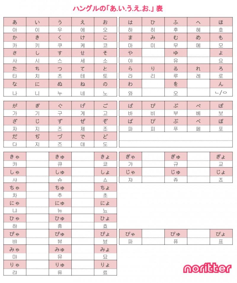 韓国語 文字表